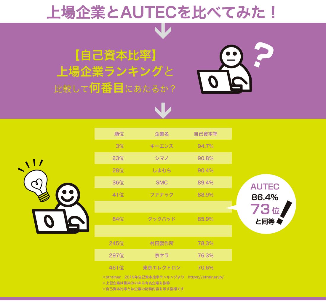 上場企業とAUTECを比べてみた!